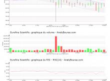 chart-fr0000038259-xpar-erf-2017-03-26