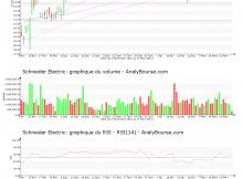 chart-fr0000121972-xpar-su-2017-03-27