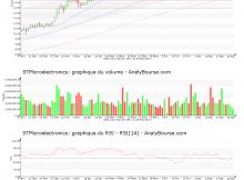 chart-nl0000226223-xpar-stm-2017-05-25