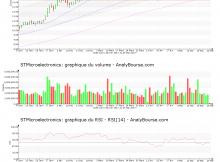chart-nl0000226223-xpar-stm-2017-05-26