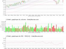 chart-fr0000120321-xpar-or-2017-07-22
