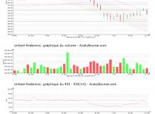 chart-fr0000124711-xams-ul-2017-07-22