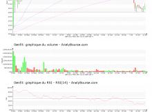chart-fr0004163111-xpar-gnft-2017-07-23