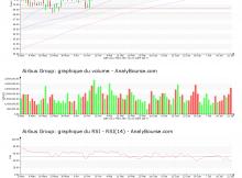 chart-nl0000235190-xpar-air-2017-07-22