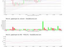 chart-fr0004038263-xpar-parro-2017-08-19