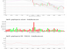 chart-fr0004163111-xpar-gnft-2017-08-21