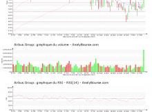 chart-nl0000235190-xpar-air-2017-09-18