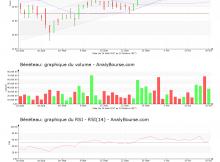 chart-fr0000035164-xpar-ben-2017-10-21