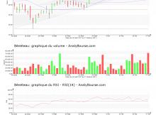chart-fr0000035164-xpar-ben-2017-10-28