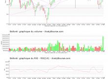 chart-fr0000039299-xpar-bol-2017-11-19
