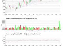 chart-fr0000121220-xpar-sw-2017-11-19
