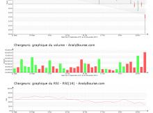 chart-fr0000130692-xpar-cri-2017-11-15