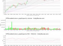 chart-nl0000226223-xpar-stm-2018-01-18
