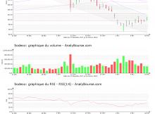 chart-fr0000121220-xpar-sw-2018-02-18