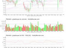 chart-fr0000121261-xpar-ml-2018-02-19