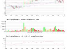 chart-fr0004163111-xpar-gnft-2018-02-18