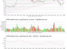 chart-nl0000226223-xpar-stm-2018-02-18