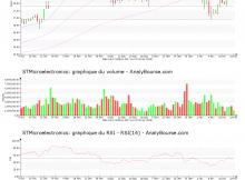chart-nl0000226223-xpar-stm-2018-02-25