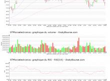 chart-nl0000226223-xpar-stm-2018-03-04
