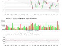 chart-fr0000120644-xpar-bn-2018-04-23