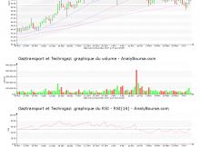 chart-fr0011726835-xpar-gtt-2018-04-09
