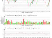 chart-nl0000226223-xpar-stm-2018-04-15