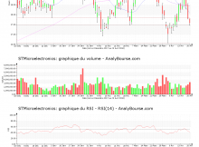 chart-nl0000226223-xpar-stm-2018-04-22