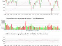 chart-nl0000226223-xpar-stm-2018-04-24