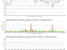 chart-fr0011726835-xpar-gtt-2018-05-13