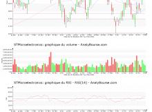 chart-nl0000226223-xpar-stm-2018-05-06
