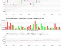 chart-nl0000226223-xpar-stm-2018-05-20