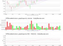 chart-nl0000226223-xpar-stm-2018-05-27