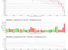 chart-fr0000035164-xpar-ben-2018-06-30