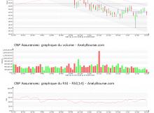 chart-fr0000120222-xpar-cnp-2018-07-22