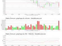chart-fr0000124570-xpar-pom-2018-07-22