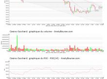 chart-fr0000125585-xpar-co-2018-07-22