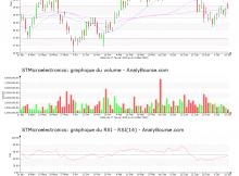 chart-nl0000226223-xpar-stm-2018-07-15