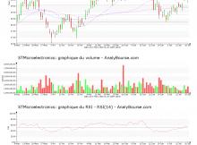 chart-nl0000226223-xpar-stm-2018-07-22