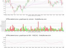 chart-nl0000226223-xpar-stm-2018-07-29