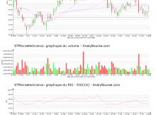 chart-nl0000226223-xpar-stm-2018-08-05