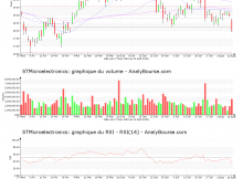 chart-nl0000226223-xpar-stm-2018-08-12