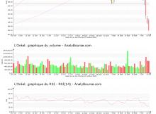 chart-fr0000120321-xpar-or-2018-10-13