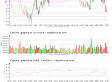 chart-fr0000120644-xpar-bn-2018-10-13