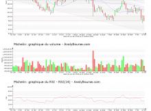 chart-fr0000121261-xpar-ml-2018-10-13