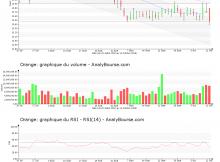 chart-fr0000133308-xpar-ora-2018-10-13