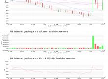 chart-fr0010557264-xpar-ab-2018-10-13