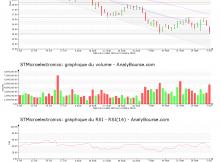 chart-nl0000226223-xpar-stm-2018-10-07