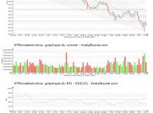 chart-nl0000226223-xpar-stm-2018-10-14