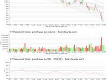 chart-nl0000226223-xpar-stm-2018-10-28