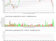 chart-nl0000235190-xpar-air-2018-10-13